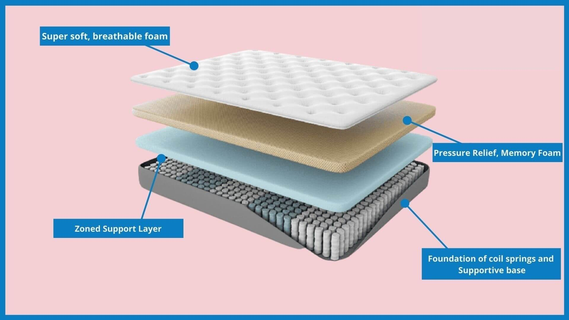 Hybrid Mattress Construction